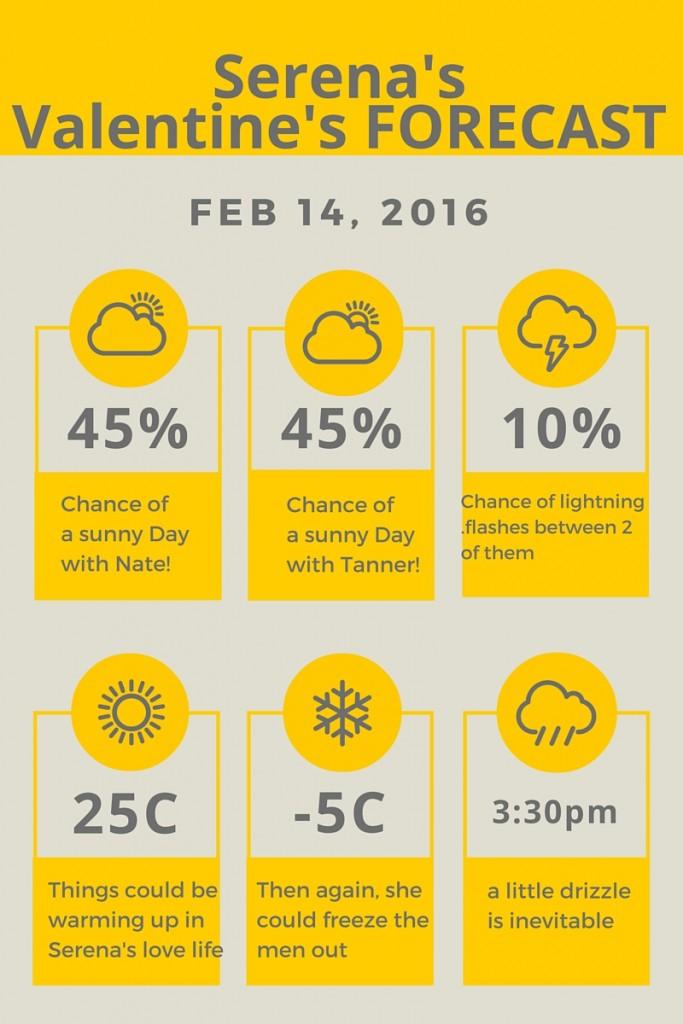 Valentine's Weather